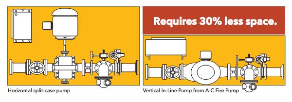 1580 Series vertical in-line fire pumps | AC Fire Pump