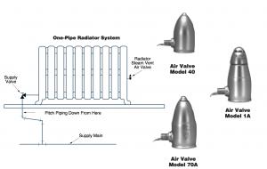 types of steam radiator valves