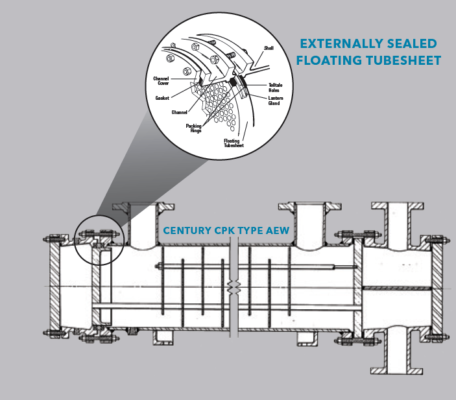 CPK – TEMA type AEW or BEW, removable bundle, packed floating tubesheet shell & tube heat exchanger