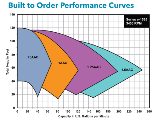 Cooling Tower: Cooling Tower Performance Curves