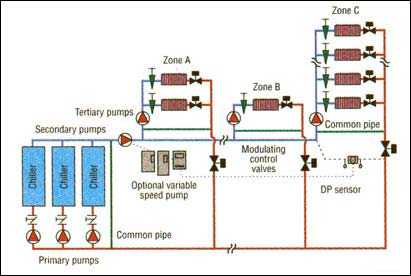Optimizing Systems With Primary Secondary Pumping Xylem