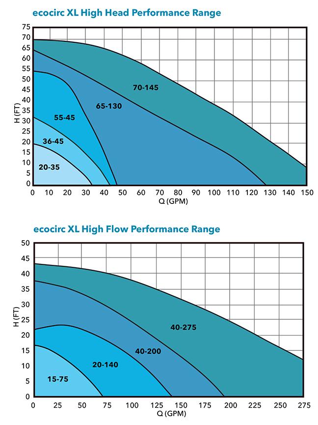 ecocirc XL curves