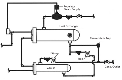 Steam Control and Condensate Drainage for Heat Exchangers - Xylem ...