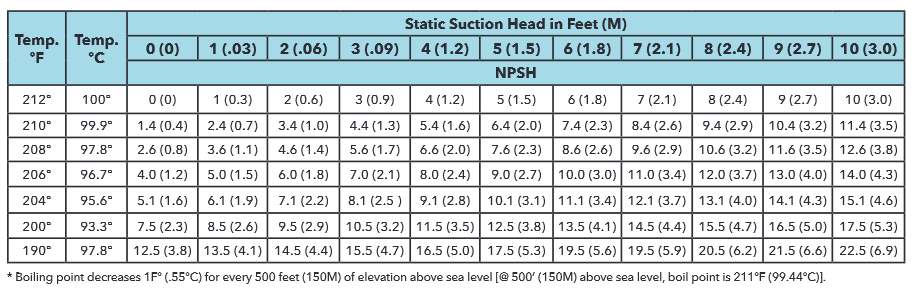 NPSH table for water at sea level* and atmospherically vented for supply tank