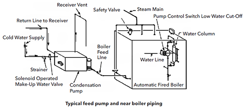 Apartment Building, Church And School Steam Systems With Gravity Returns  And Automatic Feeders Are Infamous For System Lag That Causes Replacement  Boilers ...