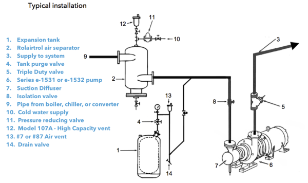 typical install e1531 600x356 series e 1531 close coupled end suction pumps xylem applied lowara pump wiring diagram at crackthecode.co