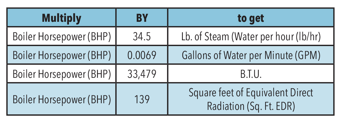 Boiler horsepower chart