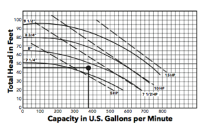 Horsepower on the pump curve - Xylem Applied Water Systems - United