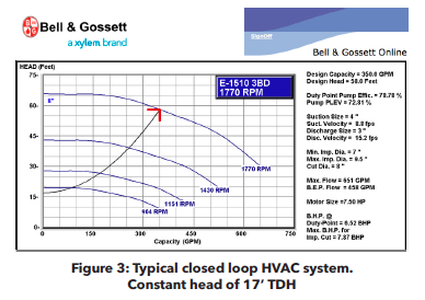 Bell Amp Gossett Introduces Formula For Smarter Hydronic