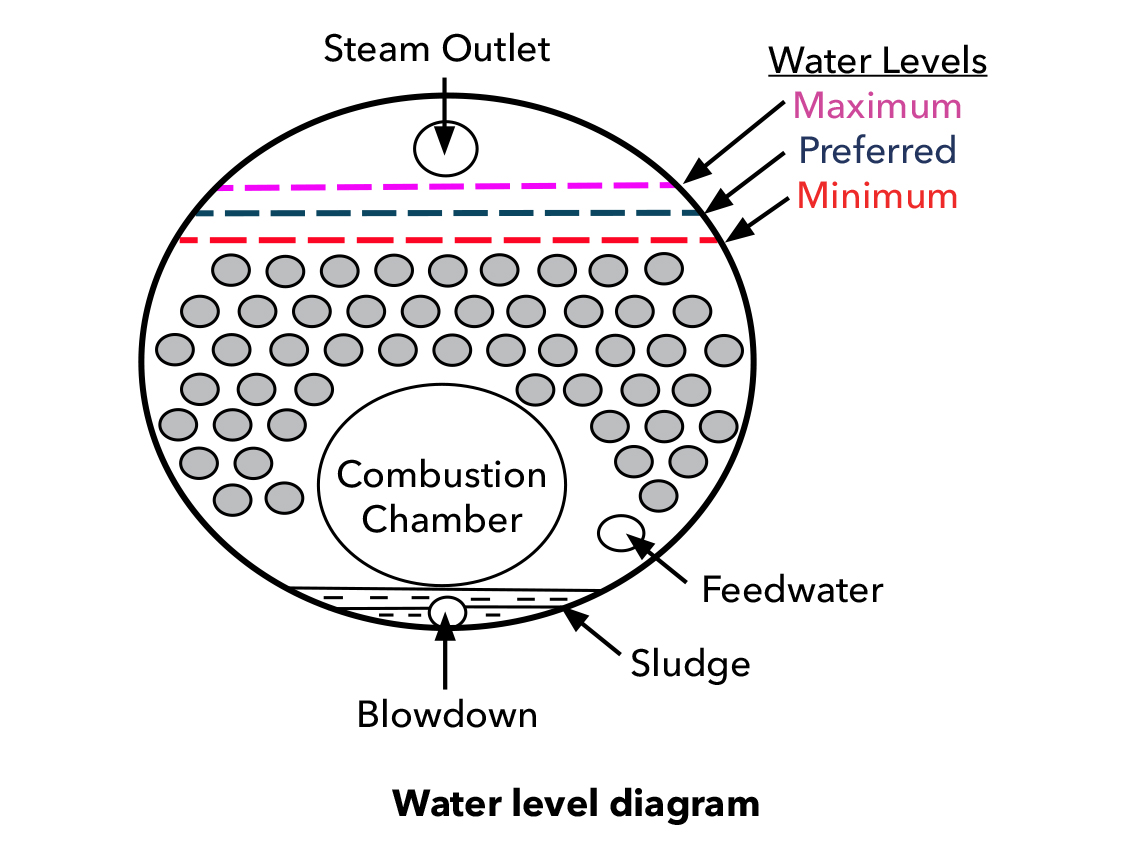 What is the normal water line in a steam boiler? - Xylem Applied ...