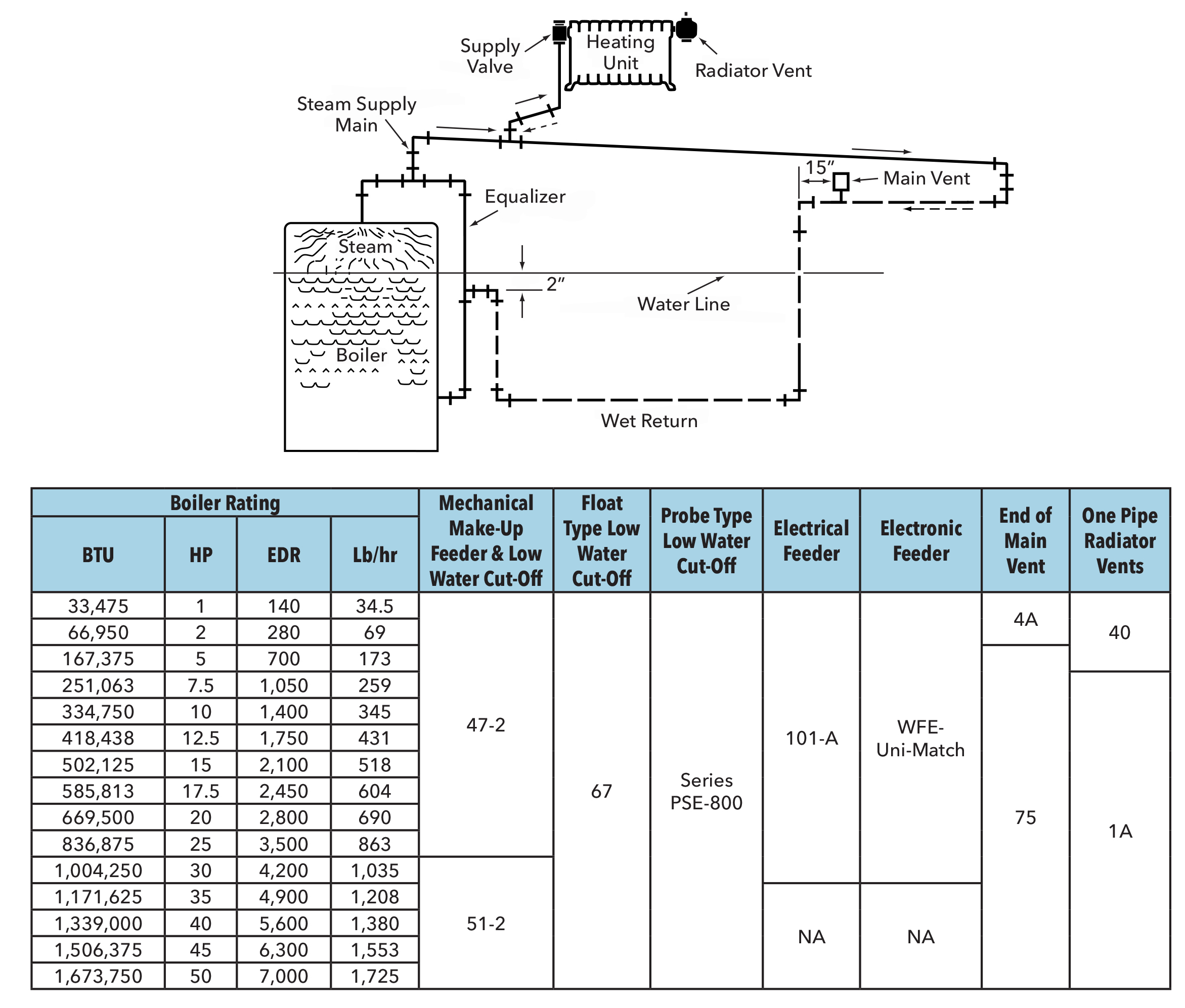 Piping layout and suggested product for one pipe gravity return systems based on system size