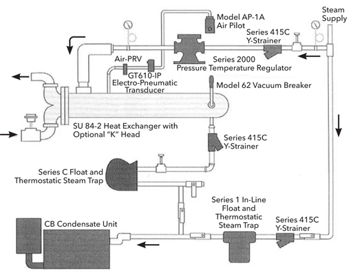 Figure 1 A Typical Steam To Water Heat Exchanger System