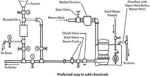boiler makeup water valve