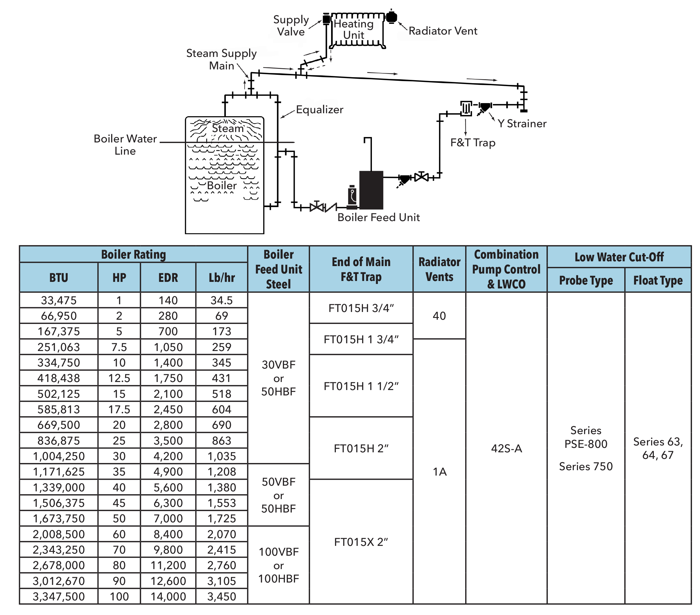 Piping layout and suggested product for one pipe pumped return systems based on system size