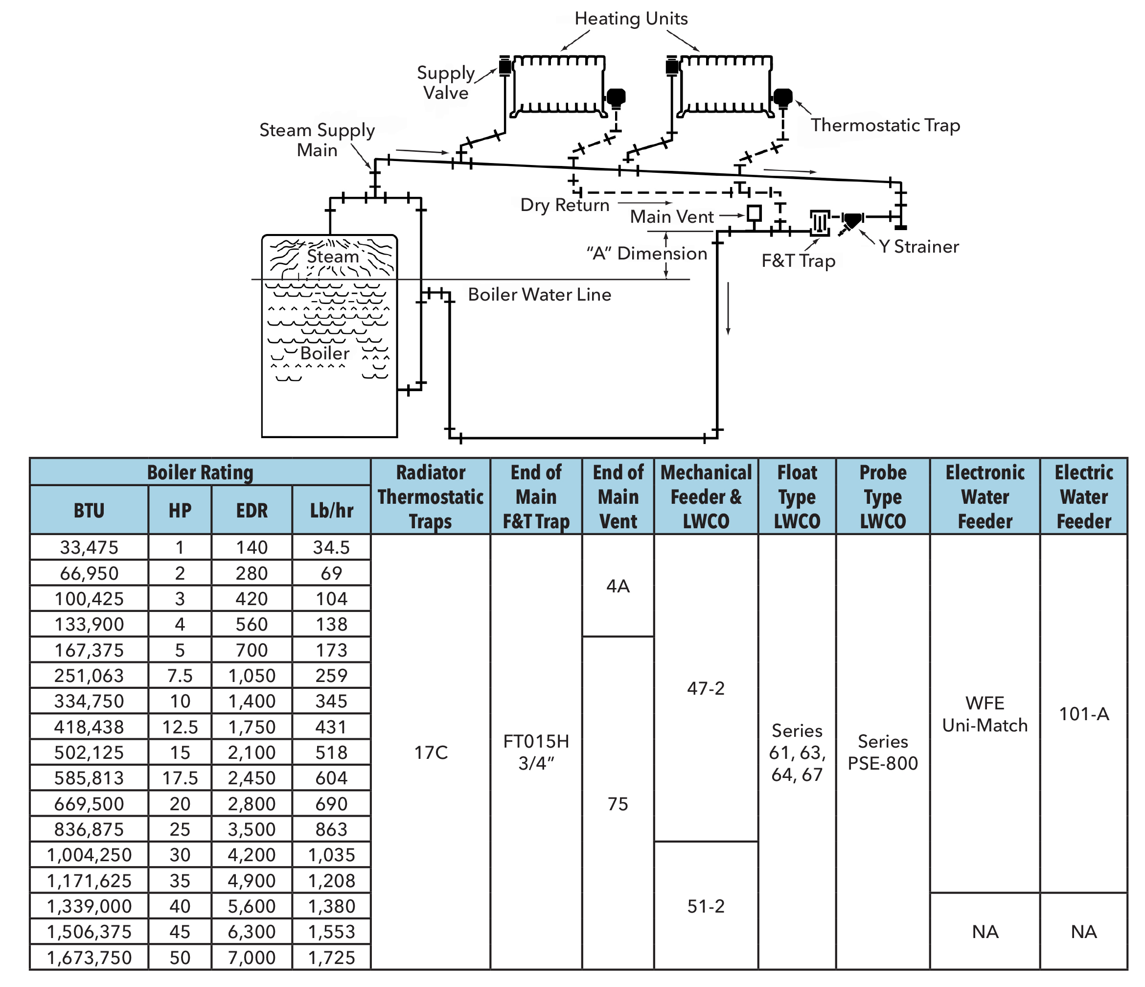 Piping layout and suggested product for two pipe gravity return systems based on system size